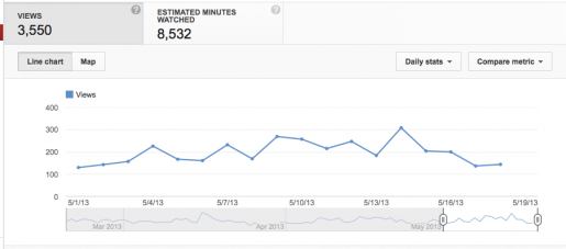 My Youtube Stats.  I check them relatively often but I'm not always sure why.